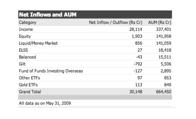 AUM for May 2009 (http://www.amfiindia.com)